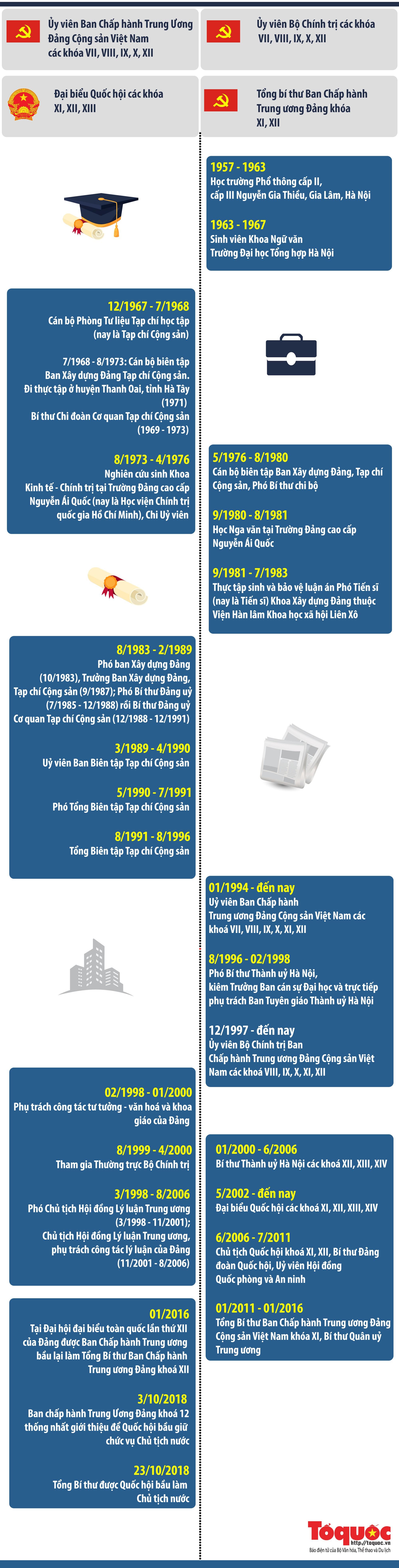 [Infographics] Chặng đường hoạt động của Tổng Bí thư, Chủ tịch nước Nguyễn Phú Trọng - Ảnh 1.