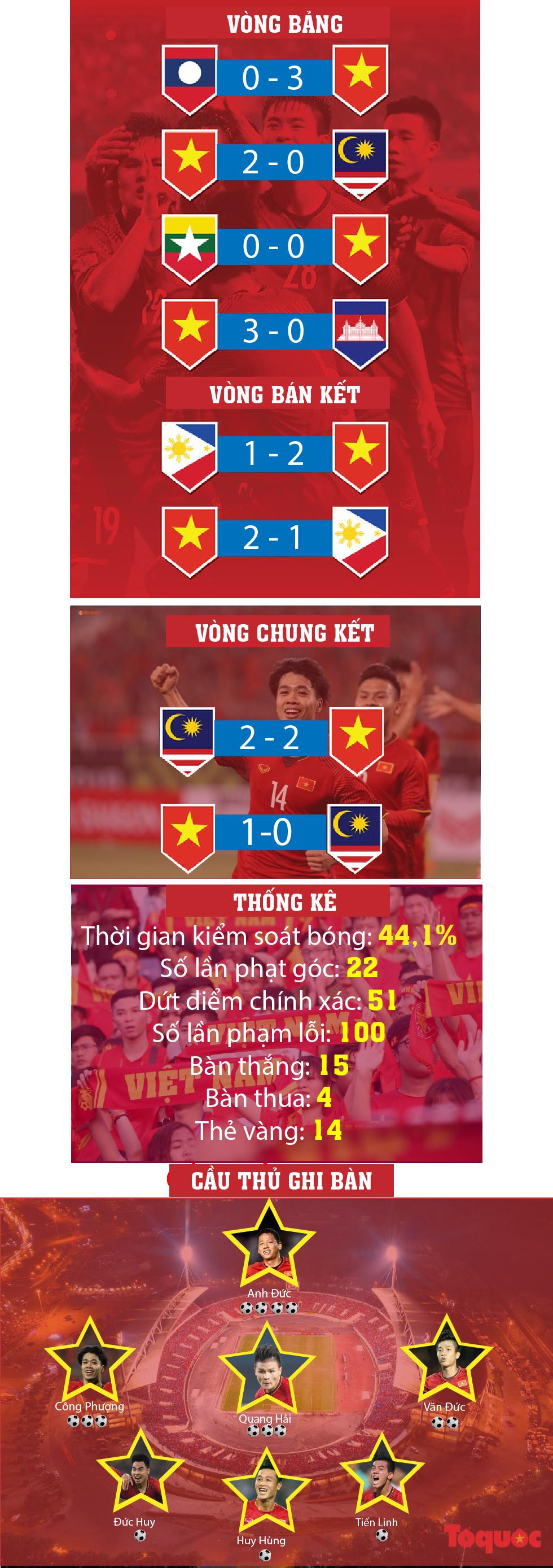 [Infographics]: Hành trình đến ngôi vương của AFF Cup 2018 của đội tuyển Việt Nam - Ảnh 1.