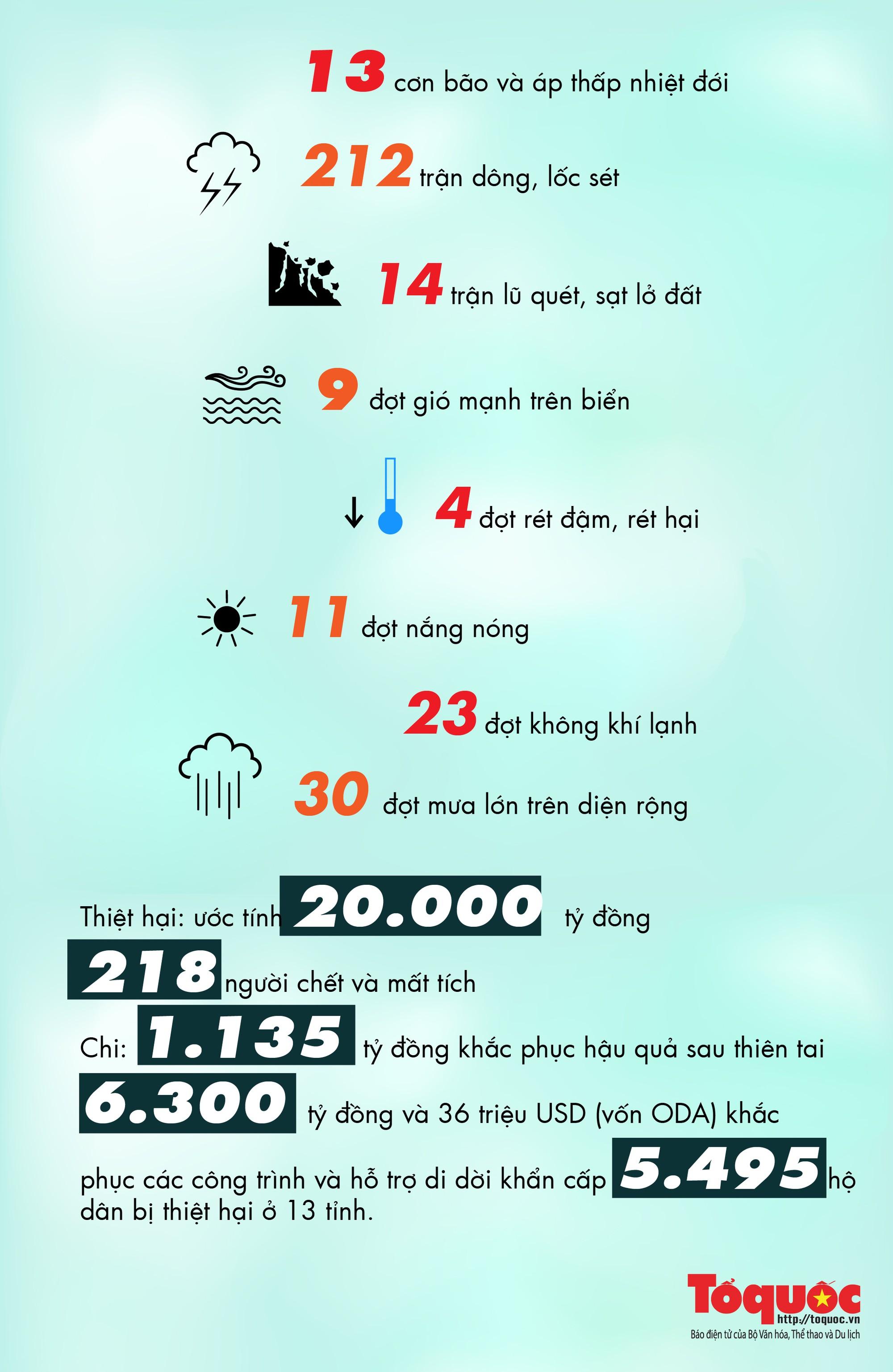 [Infographics]: Mưa, bão, giông, lốc cuốn bay 20.000 tỷ đồng trong năm 2018 - Ảnh 1.
