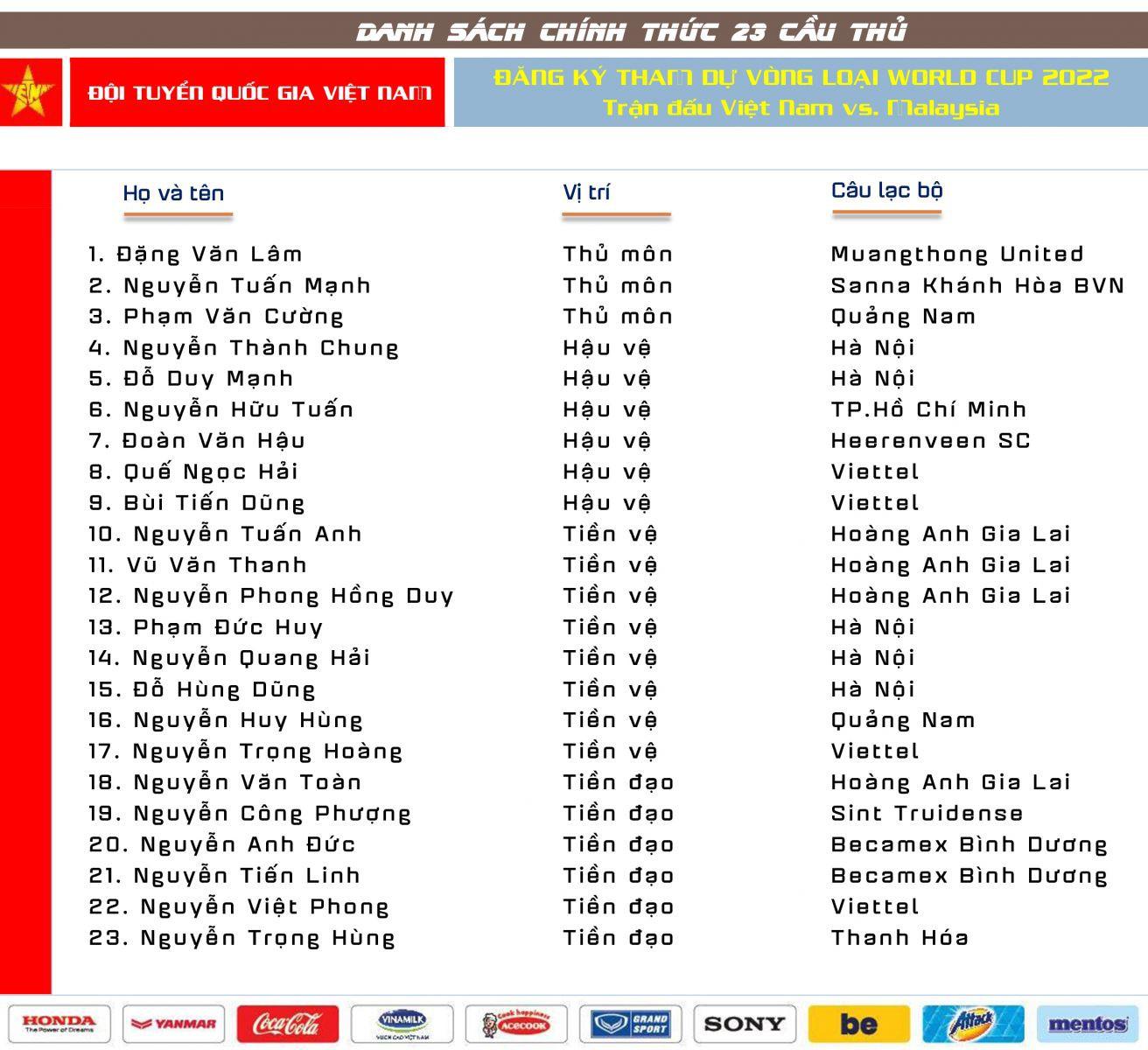 ĐT Việt Nam chốt danh sách 23: Xuân Mạnh, Văn Kiên bị loại - Ảnh 2.