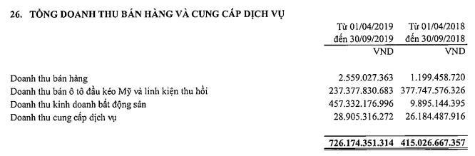 Tài chính Hoàng Huy (TCH) báo lợi nhuận quý 2 tăng trưởng đột biến lên 180 tỷ đồng, cao nhất kể từ ngày niêm yết - Ảnh 2.