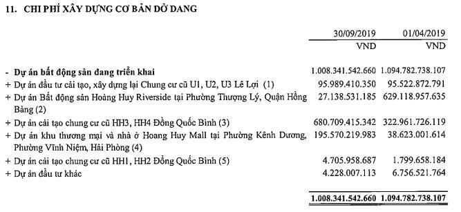 Tài chính Hoàng Huy (TCH) báo lợi nhuận quý 2 tăng trưởng đột biến lên 180 tỷ đồng, cao nhất kể từ ngày niêm yết - Ảnh 3.