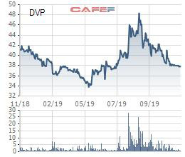 Cảng Đình Vũ (DVP) chốt quyền trả cổ tức bằng tiền tỷ lệ 15% - Ảnh 1.