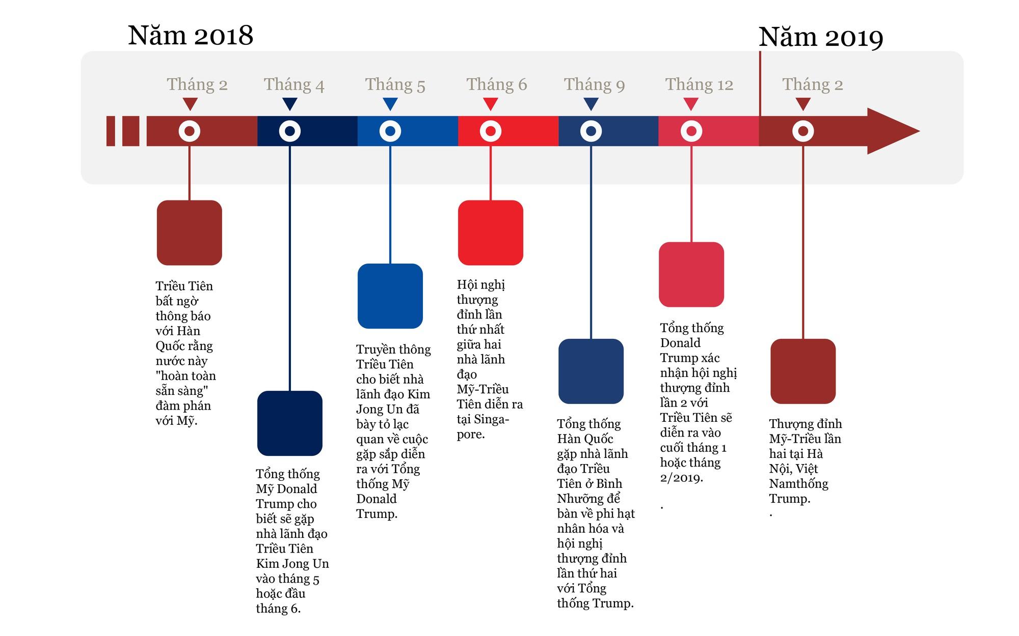 [Long form]: Những diễn biến bất ngờ từ sự kiện thượng đỉnh Mỹ Triều lần hai  - Ảnh 3.