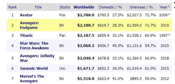 """""""Avengers: Endgame"""" vượt mặt """"Titanic"""" trên BXH doanh thu mọi thời đại - Ảnh 1."""