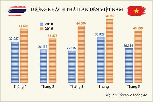 Bùng nổ khách Thái Lan tại Việt Nam