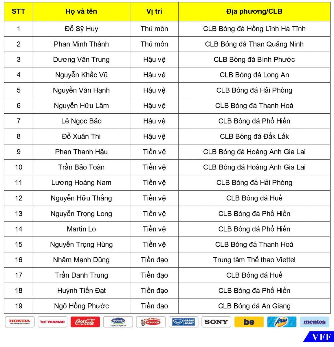 19 cầu thủ được triệu tập cho đợt tập trung ngắn hạn lần 2 của U22 Việt Nam  - Ảnh 2.