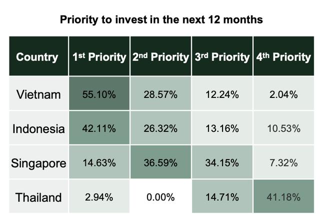 Do Venture: Vốn rót vào startup công nghệ giảm mạnh trong nửa đầu 2020, Việt Nam vẫn là thị trường tiềm năng - Ảnh 4.