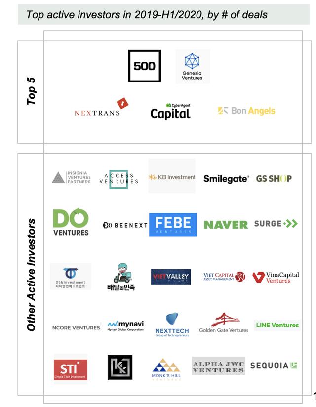 Do Venture: Vốn rót vào startup công nghệ giảm mạnh trong nửa đầu 2020, Việt Nam vẫn là thị trường tiềm năng - Ảnh 5.