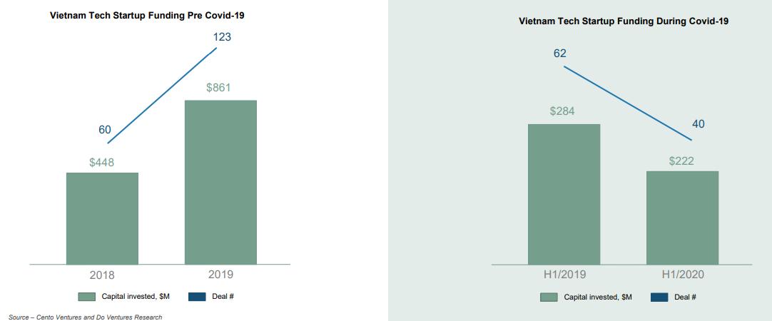 Do Venture: Vốn rót vào startup công nghệ giảm mạnh trong nửa đầu 2020, Việt Nam vẫn là thị trường tiềm năng - Ảnh 1.