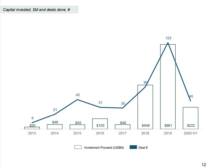 Do Venture: Vốn rót vào startup công nghệ giảm mạnh trong nửa đầu 2020, Việt Nam vẫn là thị trường tiềm năng - Ảnh 2.