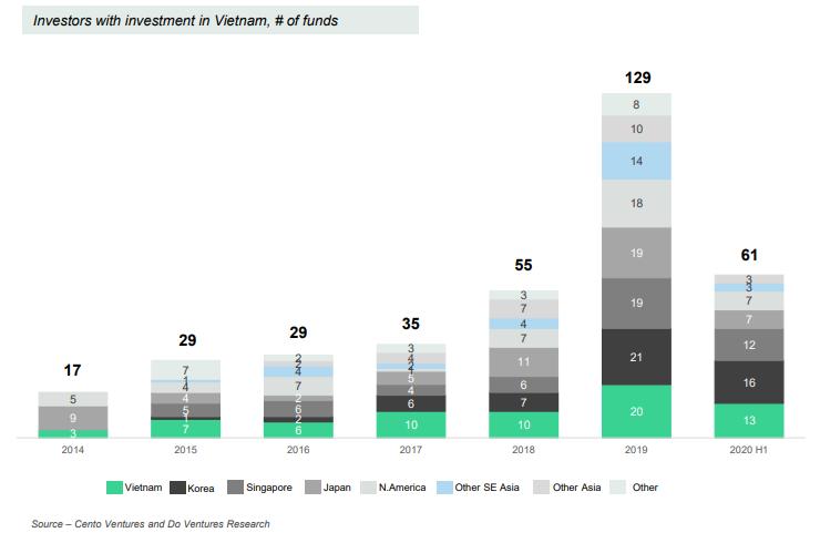 Do Venture: Vốn rót vào startup công nghệ giảm mạnh trong nửa đầu 2020, Việt Nam vẫn là thị trường tiềm năng - Ảnh 3.
