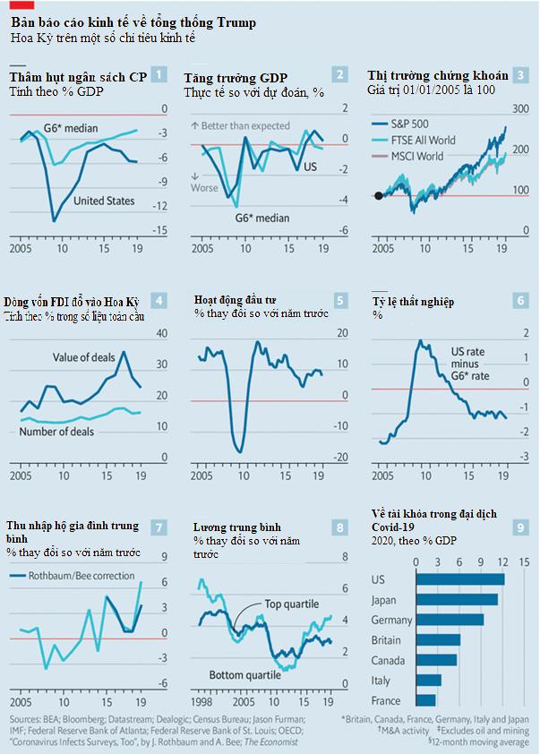 Kinh tế Mỹ đã tốt lên hay xấu đi dưới thời ông Trump?