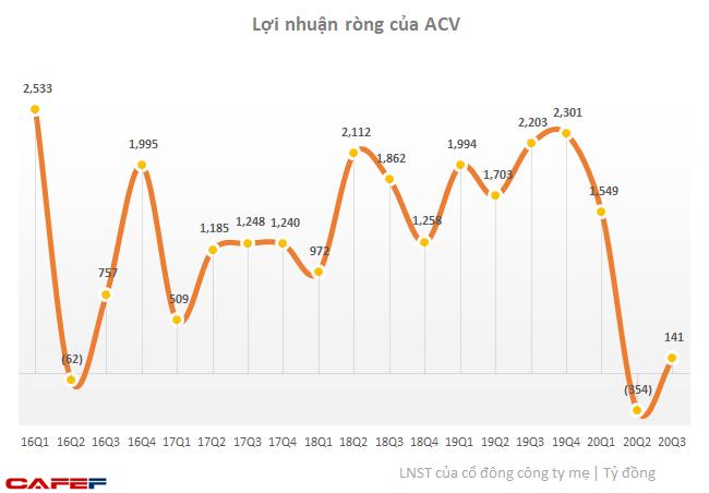 ACV báo lãi trở lại sau quý 2 thua lỗ, công lớn thuộc về lãi tiền gửi - Ảnh 1.