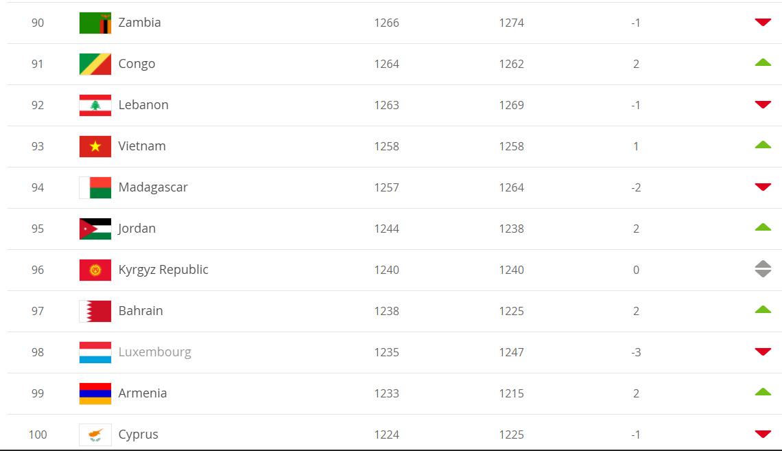 Đội tuyển Việt Nam tăng 1 bậc trên BXH FIFA, tiệm cận top 90 thế giới  - Ảnh 2.