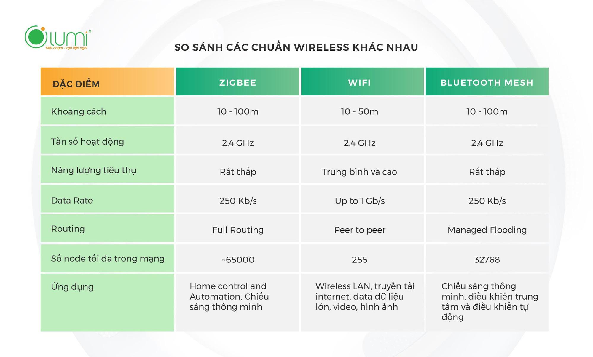 So sánh đèn thông minh sóng Zigbee, Wifi, Bluetooth mesh: mạng không dây nào mang lại trải nghiệm tốt hơn? - Ảnh 1.