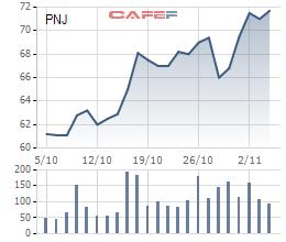 Giao dịch trên thị trường chậm lại, VnIndex nỗ lực giữ sắc xanh - Ảnh 1.