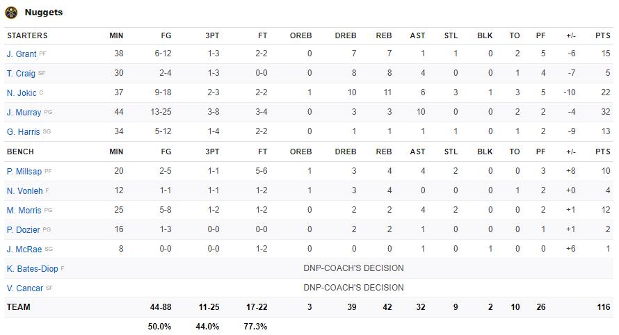Tỏa sáng trong hiệp phụ, LeBron James và Anthony Davis đem về chiến thắng nghẹt thở cho Los Angeles Lakers trước Denver Nuggets - Ảnh 4.