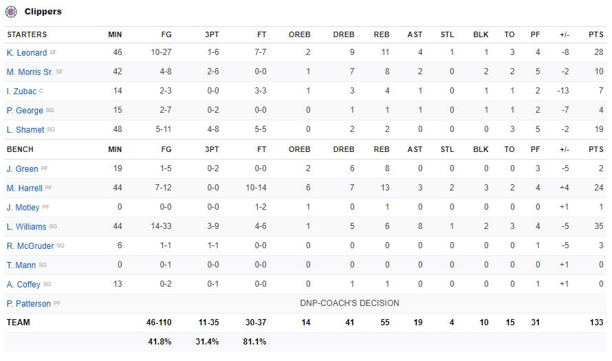 Kéo nhau vào tận 2 hiệp phụ, Boston Celtics giành chiến thắng nghẹt thở trước Los Angeles Clippers - Ảnh 5.