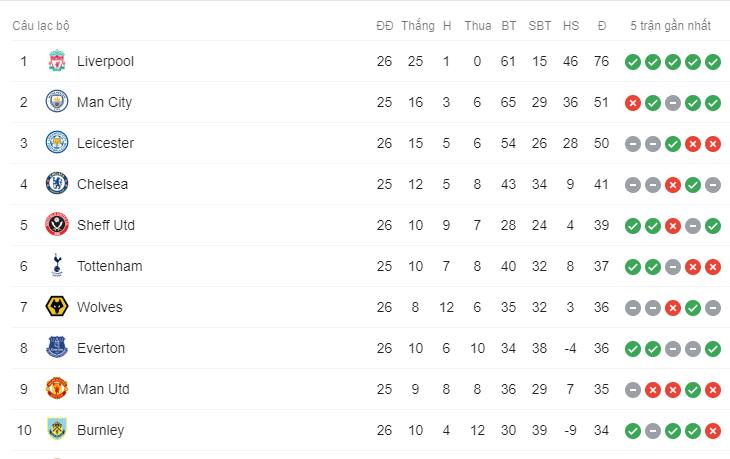 Không có bất ngờ nào xảy ra, Liverpool dễ dàng giành chiến thắng 1-0 trước Norwich đội hiện đang xếp cuối BXH - Ảnh 6.