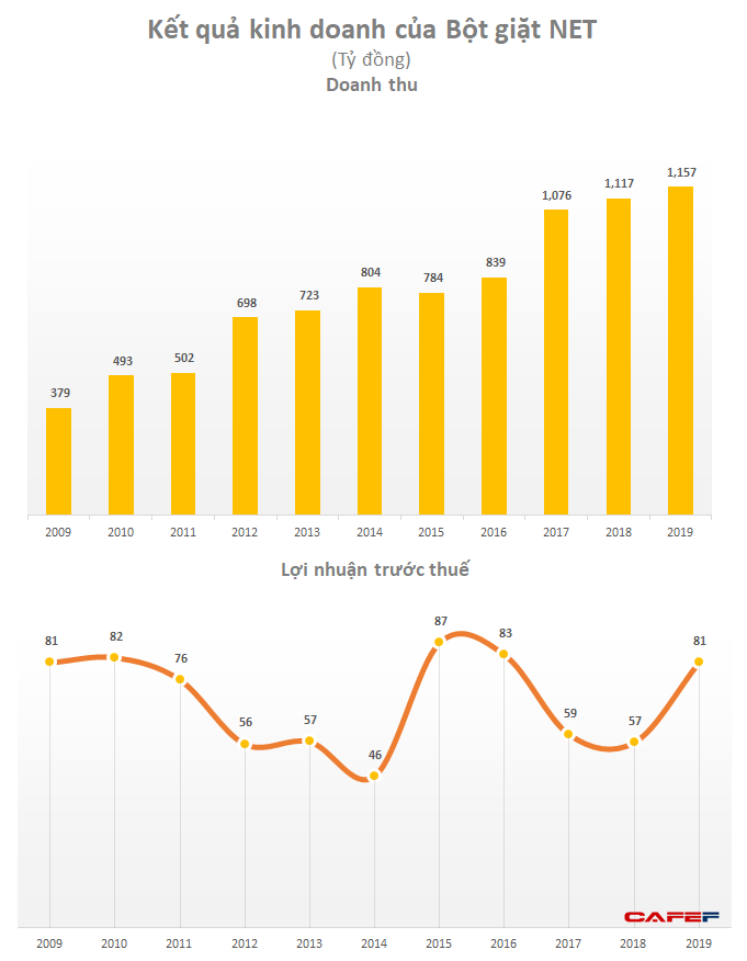 Masan Consumer hoàn tất thâu tóm Bột giặt Net với mức định giá 46 triệu USD - Ảnh 1.