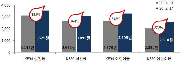 Hàn Quốc phát hiện 204 ca nhiễm virus corona, giá bán khẩu trang tăng chóng mặt lên đến khoảng 3 triệu/hộp - Ảnh 2.