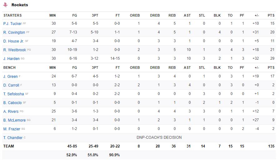 Russell Westbrook và James Harden cùng lập Double-double, Houston Rockets dễ dàng nghiền nát Golden State Warriors - Ảnh 4.