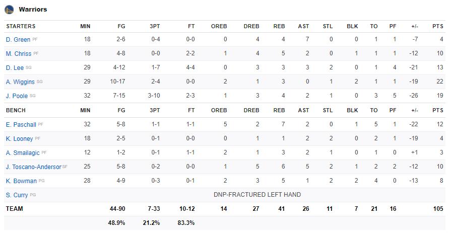Russell Westbrook và James Harden cùng lập Double-double, Houston Rockets dễ dàng nghiền nát Golden State Warriors - Ảnh 5.