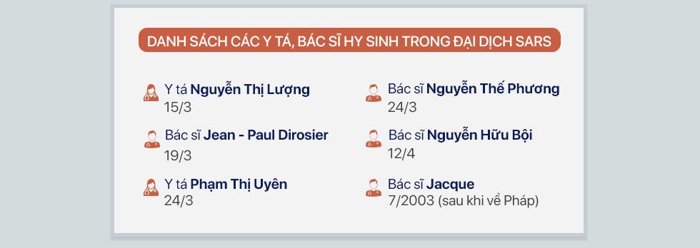 Dịch SARS ở Việt Nam và chuyện 6 người đánh đổi mạng sống chưa từng được ghi nhận - Ảnh 4.