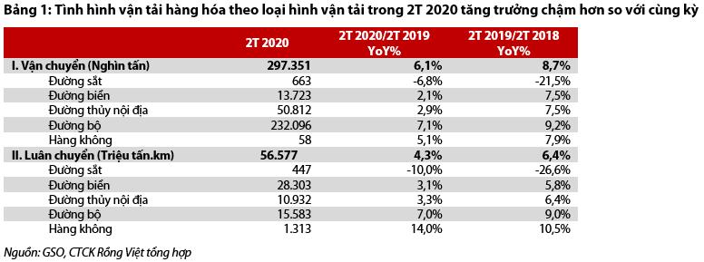 15% doanh nghiệp logistics ước tính doanh thu giảm 50% trước đại dịch Covid-19 - Ảnh 1.