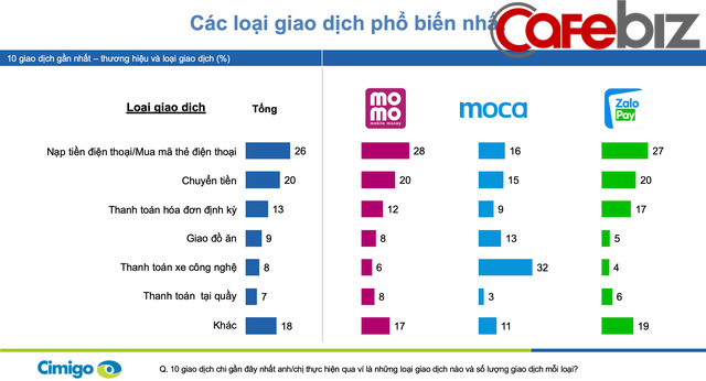 Moca vượt lên Momo và ZaloPay để trở thành ví điện tử số 1 Việt Nam trong Quý IV/2019, dự đoán hoạt động thanh toán qua ví điện tử sẽ lên ngôi trong mùa dịch Covid-19 - Ảnh 1.