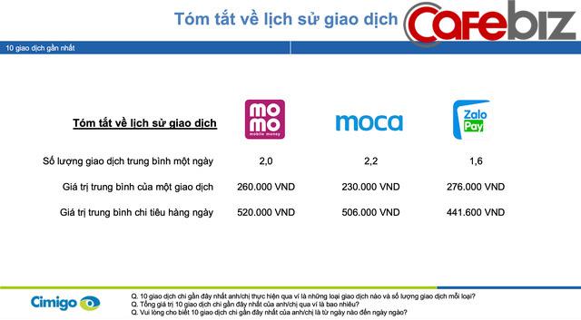 Moca vượt lên Momo và ZaloPay để trở thành ví điện tử số 1 Việt Nam trong Quý IV/2019, dự đoán hoạt động thanh toán qua ví điện tử sẽ lên ngôi trong mùa dịch Covid-19 - Ảnh 2.