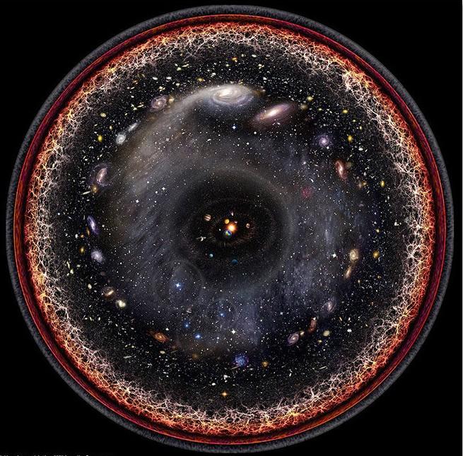 Nghiên cứu khoa học: Sự sống có thể tồn tại rất nhiều nơi trong Vũ trụ, nó chỉ không nằm trong vùng ta quan sát được mà thôi - Ảnh 4.