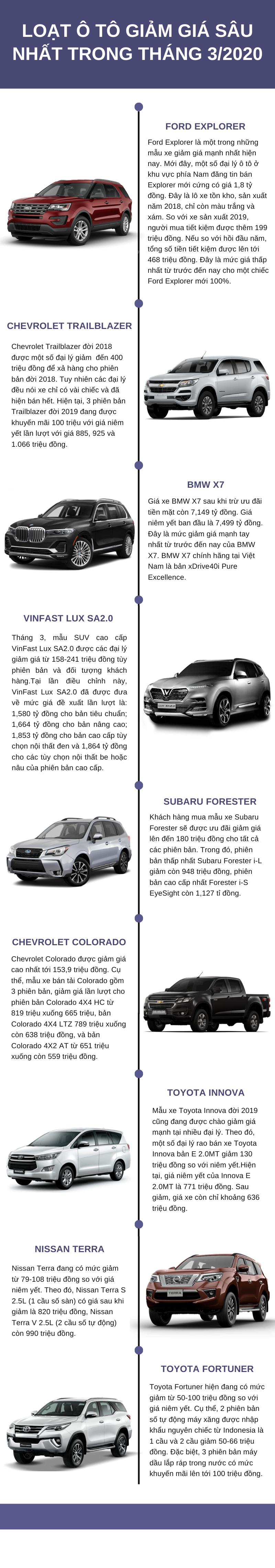 Loạt ô tô giảm giá sâu nhất trong tháng 3/2020, cơ hội vàng cho người mua - Ảnh 1.