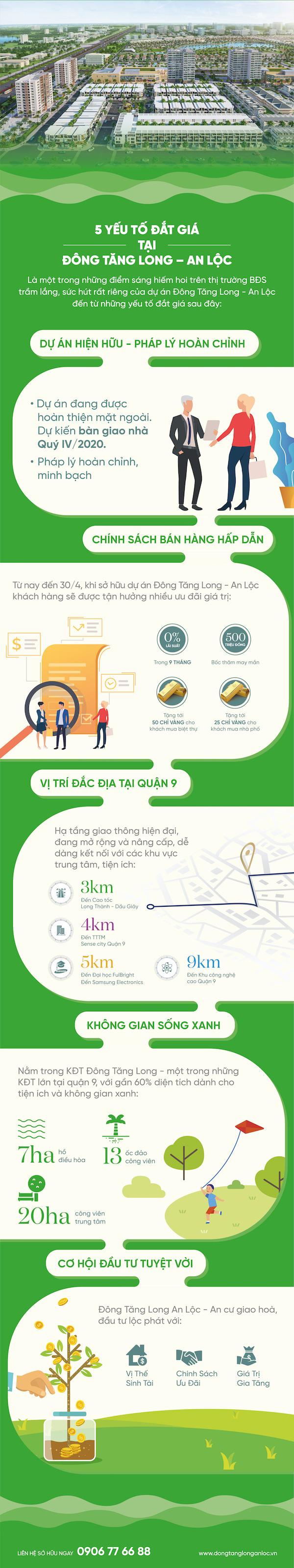 5 yếu tố đắt giá tại Đông Tăng Long - An Lộc - Ảnh 1.