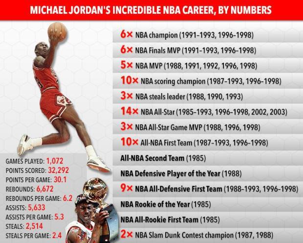 Giải nghệ gần 2 thập kỷ, huyền thoại Michael Jordan vẫn chiếm trọn tình cảm từ NHM: Xếp top 1 trong danh sách VĐV xuất sắc nhất lịch sử thế giới - Ảnh 3.