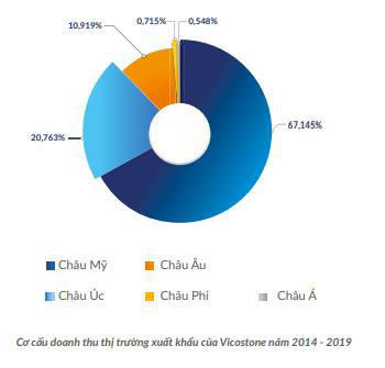 Vicostone (VCS) lên kế hoạch lợi nhuận tăng trưởng 20% năm 2020, tiếp tục triển khai chiến lược nội địa hóa 95% nguồn nguyên liệu - Ảnh 2.
