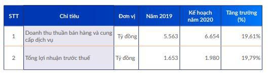 Vicostone (VCS) lên kế hoạch lợi nhuận tăng trưởng 20% năm 2020, tiếp tục triển khai chiến lược nội địa hóa 95% nguồn nguyên liệu - Ảnh 3.