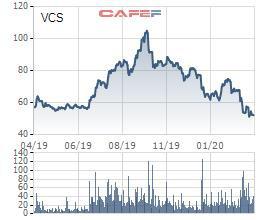 Vicostone (VCS) lên kế hoạch lợi nhuận tăng trưởng 20% năm 2020, tiếp tục triển khai chiến lược nội địa hóa 95% nguồn nguyên liệu - Ảnh 4.