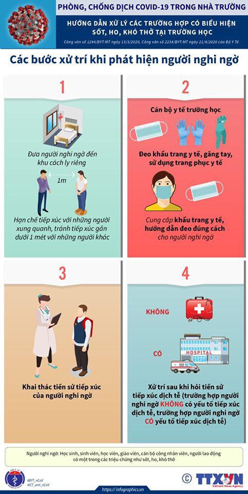 Nếu phát hiện người nghi ngờ mắc COVID-19 ở trường học: Đây là những việc QUAN TRỌNG cần làm ngay do Bộ Y tế khuyến cáo - Ảnh 2.