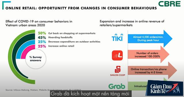 Đòn bẩy khi ngành bán lẻ thất thu: Tiki là kênh TMĐT phát triển nhanh nhất, đạt kỷ lục 4.000 đơn hàng/phút, Saigon Co.op và SpeedL đơn hàng trực tuyến tăng theo cấp số nhân - Ảnh 1.