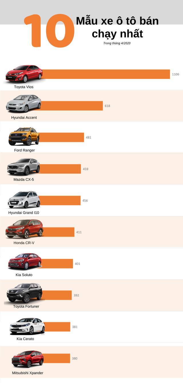 Top 10 ô tô bán chạy nhất tháng 4/2020: Doanh số đồng loạt giảm sút, Xpander rơi đáy - Ảnh 1.
