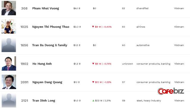 Ông Nguyễn Đăng Quang và ông Trần Đình Long quay lại danh sách tỷ phú của Forbes, Việt Nam đang có 6 đại diện trên bản đồ thế giới - Ảnh 1.