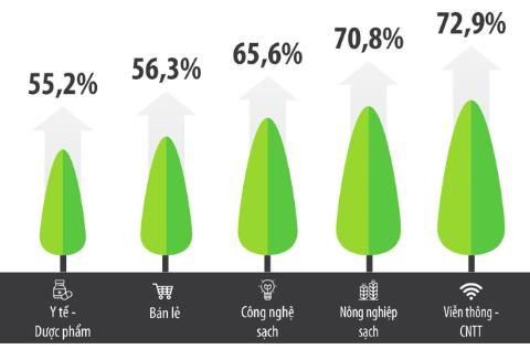 Công bố Top 500 doanh nghiệp tăng trưởng nhanh nhất Việt Nam năm 2020, hé lộ ngành sẽ lên ngôi trong 3 năm tới - Ảnh 5.