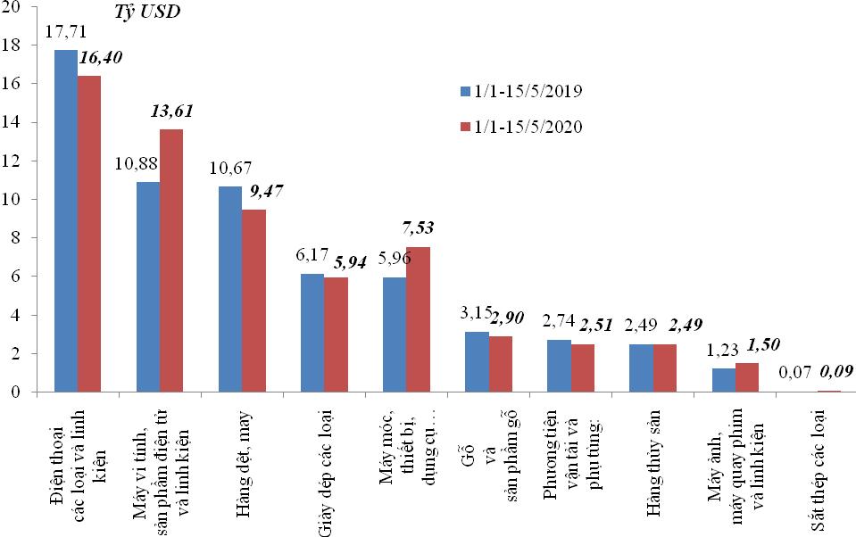 Kim ngạch xuất nhập khẩu giảm 856 triệu USD trong nửa đầu tháng 5/2020  - Ảnh 1.