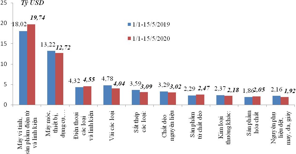 Kim ngạch xuất nhập khẩu giảm 856 triệu USD trong nửa đầu tháng 5/2020  - Ảnh 2.