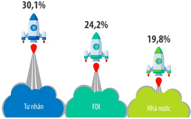 Công bố Top 500 doanh nghiệp tăng trưởng nhanh nhất Việt Nam năm 2020, hé lộ ngành sẽ lên ngôi trong 3 năm tới - Ảnh 2.