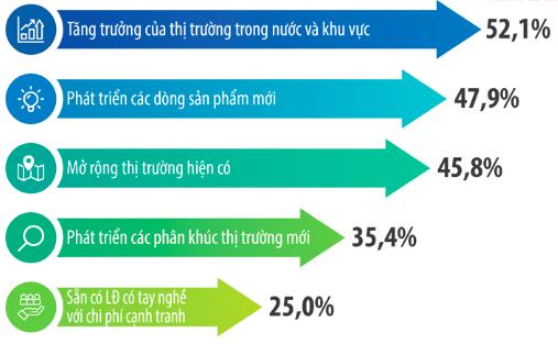 Công bố Top 500 doanh nghiệp tăng trưởng nhanh nhất Việt Nam năm 2020, hé lộ ngành sẽ lên ngôi trong 3 năm tới - Ảnh 4.