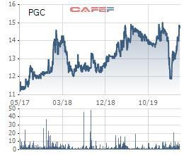 Gas Petrolimex (PGC): Chốt quyền trả cổ tức năm 2019 tỷ lệ 20% bằng tiền; Kế hoạch lãi trước thuế 140 tỷ đồng năm 2020 - Ảnh 1.