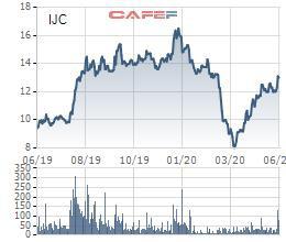 Becamex IJC dự kiến phát hành 80 triệu cổ phiếu thông qua đấu giá, kế hoạch lợi nhuận 2020 đạt 250 tỷ - Ảnh 3.